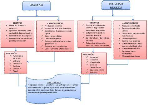 propuesta de un sistema de costo por procesos para las kury 191 cual es la diferencia entre costos por procesos y