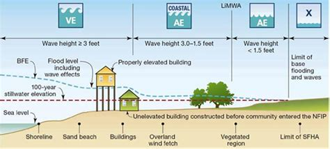 flood elevation surveyors