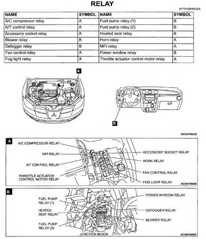 2003 Mitsubishi Lancer Fuse Box Diagram 2003 Eclipse Fuse Box Diagram Pictures To Pin On