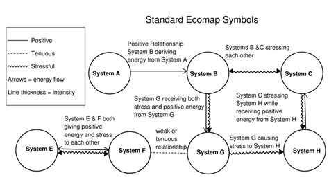 ecogram template