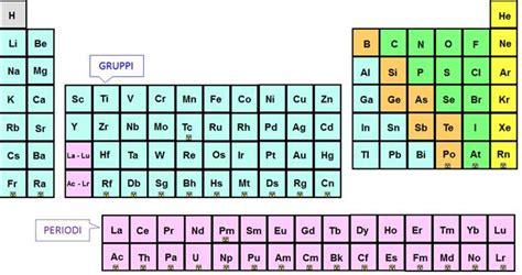 s tavola periodica tavola periodica degli elementi