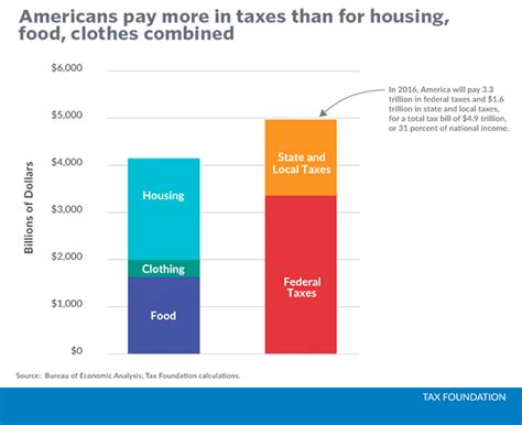Ca And Mba Combination Salary by Americans Pay More In Taxes Than For Housing Food