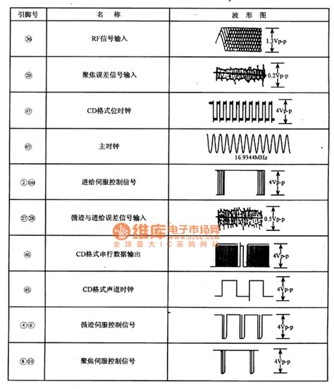 digital image processing integrated circuit cxd2545aq digital servo processing integrated circuit other circuit electrical equipment