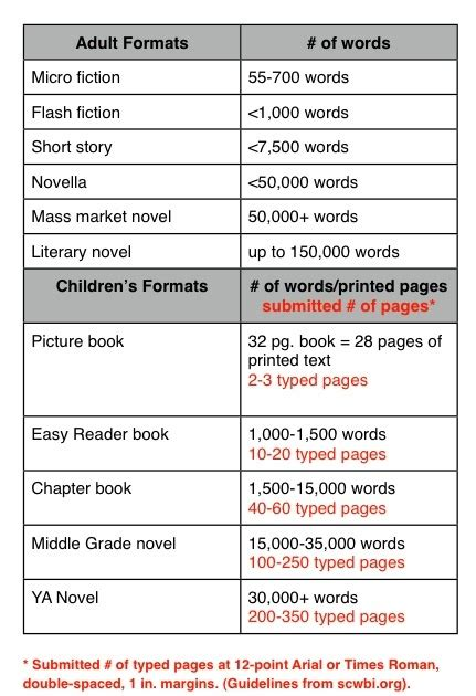 picture book word count writing home word count chart