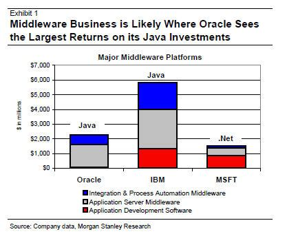 java and middleware certification oracle can oracle give java a boost and monetize it better zdnet