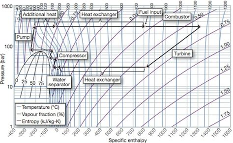 diagramme enthalpique co2 co2 phase diagram co2 get free image about wiring diagram