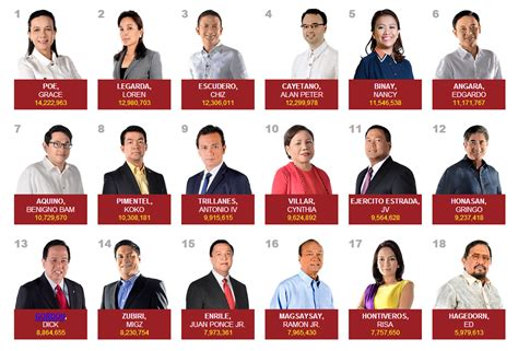 list of senatorial candidates for may 9 election proclamation of the 12 senatorial candidates completed