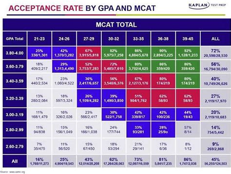 Booth Mba Part Time Acceptance Rate by Essay Mcat Grading