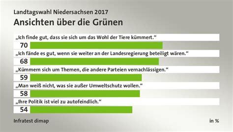 Antrag Briefwahl Landtagswahl Niedersachsen 2017 Landtagswahl Niedersachsen 2017