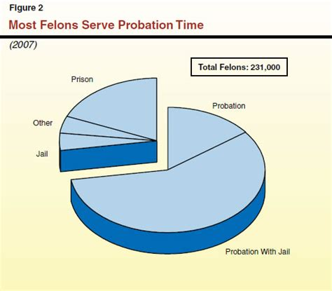 Search For On Probation Ca Probation Officer Image Search Results