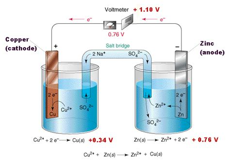 design lab on voltaic cell electrochemistry is there always a need for a salt