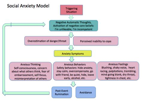 how to get a therapy for anxiety social anxiety model anxiety ocd experts cognitive behavior therapy center