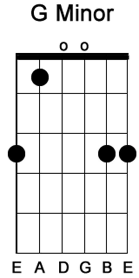G Minor Guitar Chord Easy