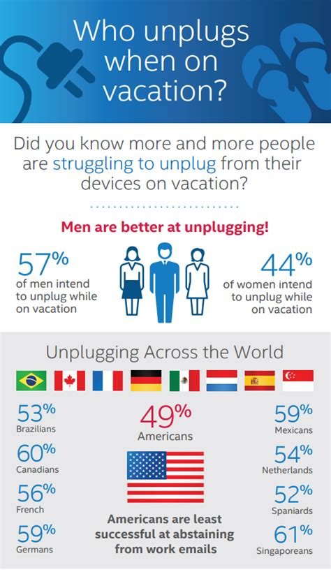 Millennials Digital Detox by Study Reveals Millennials Are More Likely To Unplug While