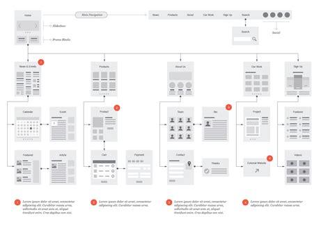 Website Flowcharts For Illustrator Exle Eric Miller Flowchart User Experience Adobe Illustrator Flowchart Template