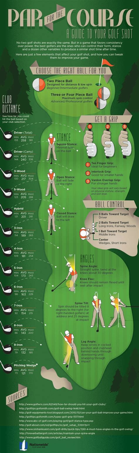 learn golf swing golf club distance chart for beginners average