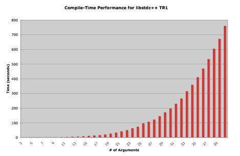 variadic template variadic template 可变参数模板 爱程序网