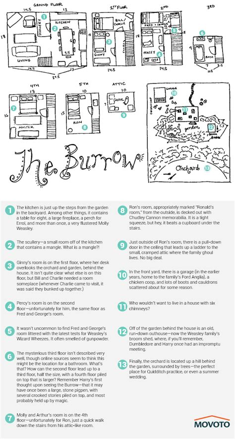 the burrow floor plan expecto valueo the burrow from harry potter for sale