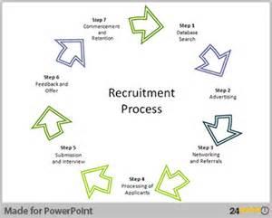 recruitment flow chart template recruiting process flow chart khafre