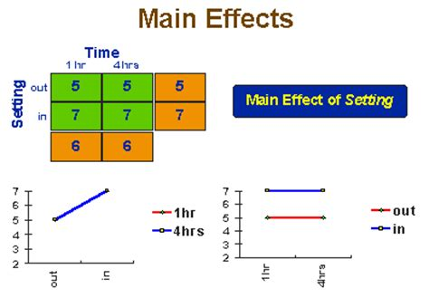 Factorial Design Main Effect And Interaction   social research methods knowledge base factorial designs