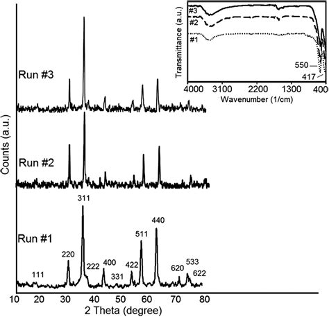 xrd pattern of zinc ferrite znfe 2 o 4 nanoparticles and a clay encapsulated znfe 2 o