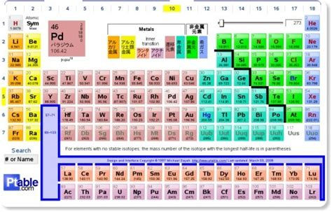 printable dynamic periodic table dynamic periodic table about share the knownledge