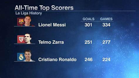 la liga table 2016 17 top scorer lionel messi is the player to 300 goals in la liga