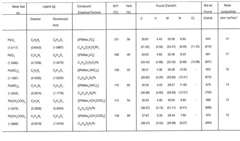 ir spectrum analysis table infrared spectrum table ma