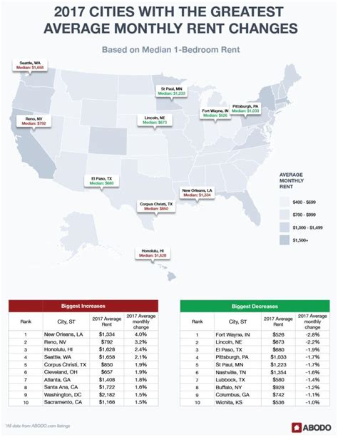 average monthly rent mapping america s highest and lowest rents of 2017 phil