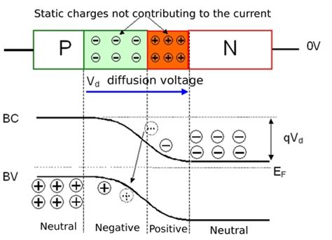 pn junction energy band diagram fundamentals of semiconductor physics abrupt pn junction at thermal equilibrium