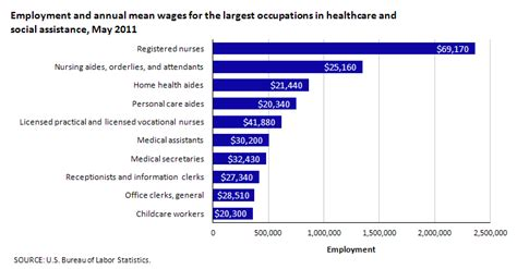 an overview of u s occupational employment and wages in