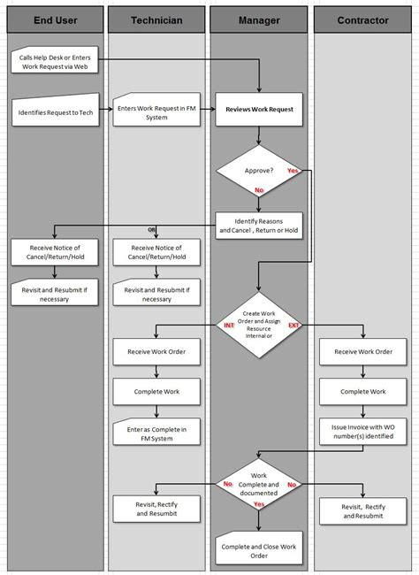 swimlane diagram in word swimlane flowchart flowchart in word