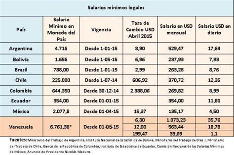 salarios minimos del 2016 en venezuela aumento del sueldo minimo 2016 venezuela