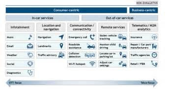 Connected Car Automotive Value Chain Unbound Connected Cars Can Telcos Otts Flourish Together