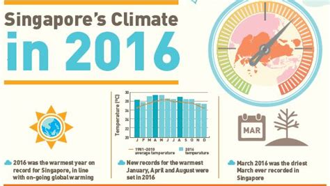 weather during new year singapore 2016 was the warmest year for singapore local singapore news
