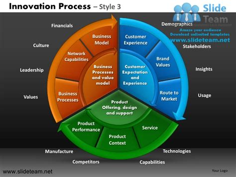 Innovation Decision Making New Product Development Strategy Design 3 New Product Presentation Template