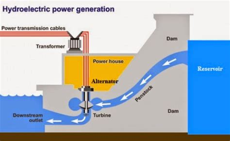 hydroelectric power diagram pgl energy systems divsion hydroelectric