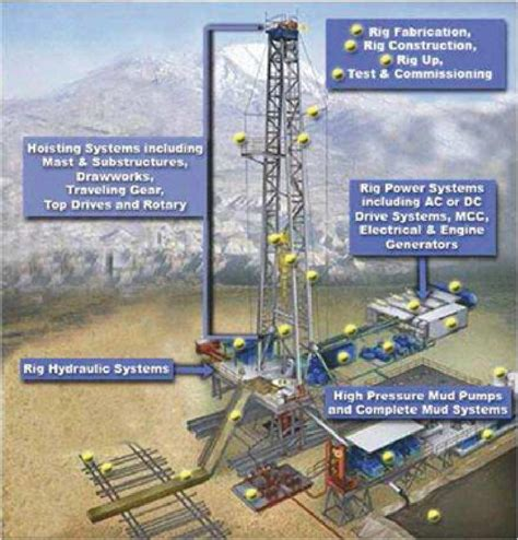land rig layout pdf graphic missing