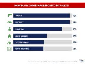 8 Crimes We Commit Without Knowing by Factsheet South Africa S Crime Statistics For 2016 17