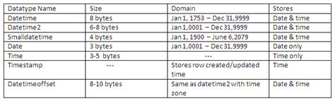 tsql format sql server 2012 time 7 to quot hh mm quot stack look at date and time data types in sql server 2008