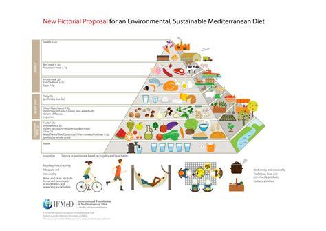 paritarias para la alimentacion 2016 la alimentaci 243 n sostenible eje de la nueva pir 225 mide de la
