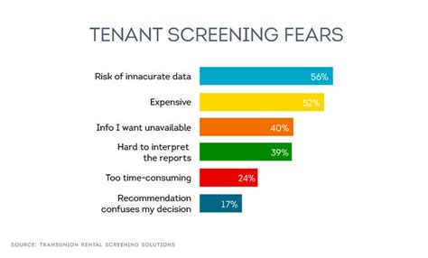 Tenant Background Check Reviews Why Landlords Should Review Applicant Eviction History Smartmove