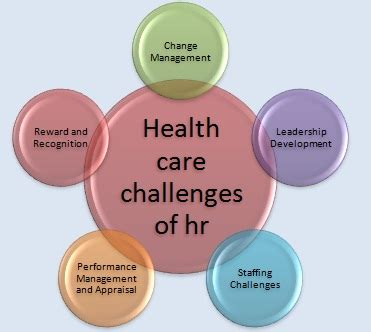 Ivey Health Sector Mba by Hr Challeges In Health Care Management Business Article