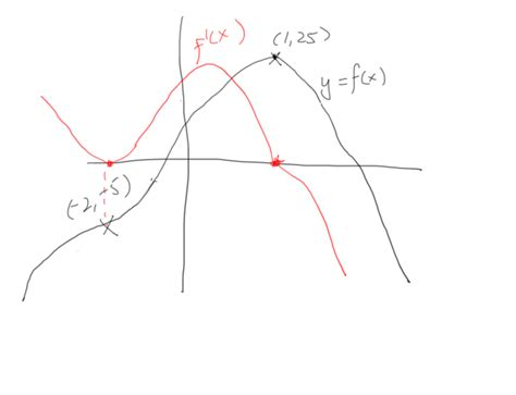 graph sketch graphing functions sketching derivative of a graph