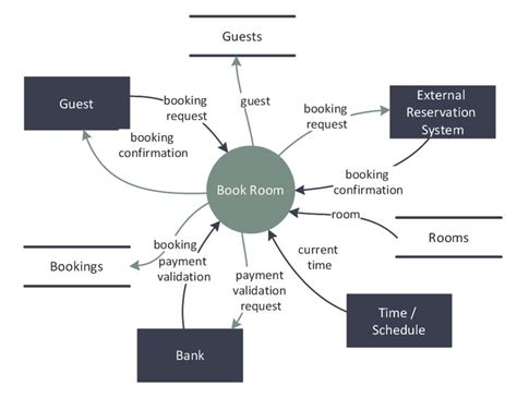 room diagram software dfd last resort hotel book room process software