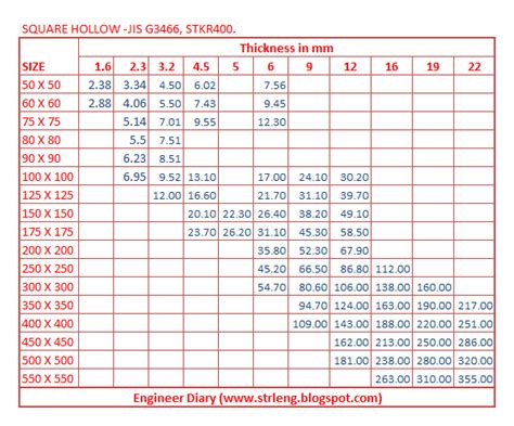 Steel Section Chart by Unit Weight Of Square Hollow Jis G3466 Engineer Diary
