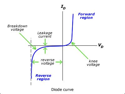 saturation current equation in diode diode equation and saturation current physics forums the fusion of science and community
