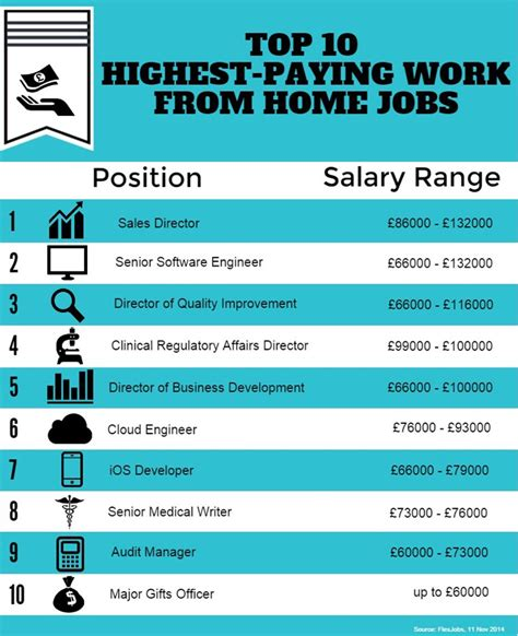 the top 10 highest paying work from home surveybee net