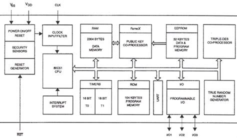 block diagram of 8051 microcontroller 8051 architecture eprom circuit wiring diagrams wiring
