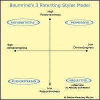 parenting styles research paper diana baumrind research papers